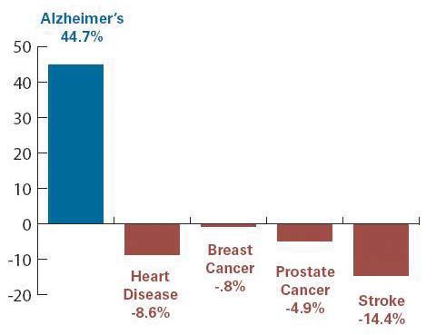 Procentuální změna v hlavních příčináchsmrti od roku 2000 do roku 2005